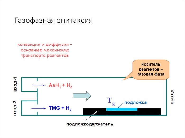 газофазная эпитаксия
